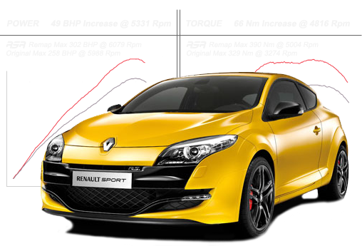 Renault Sport Remapping